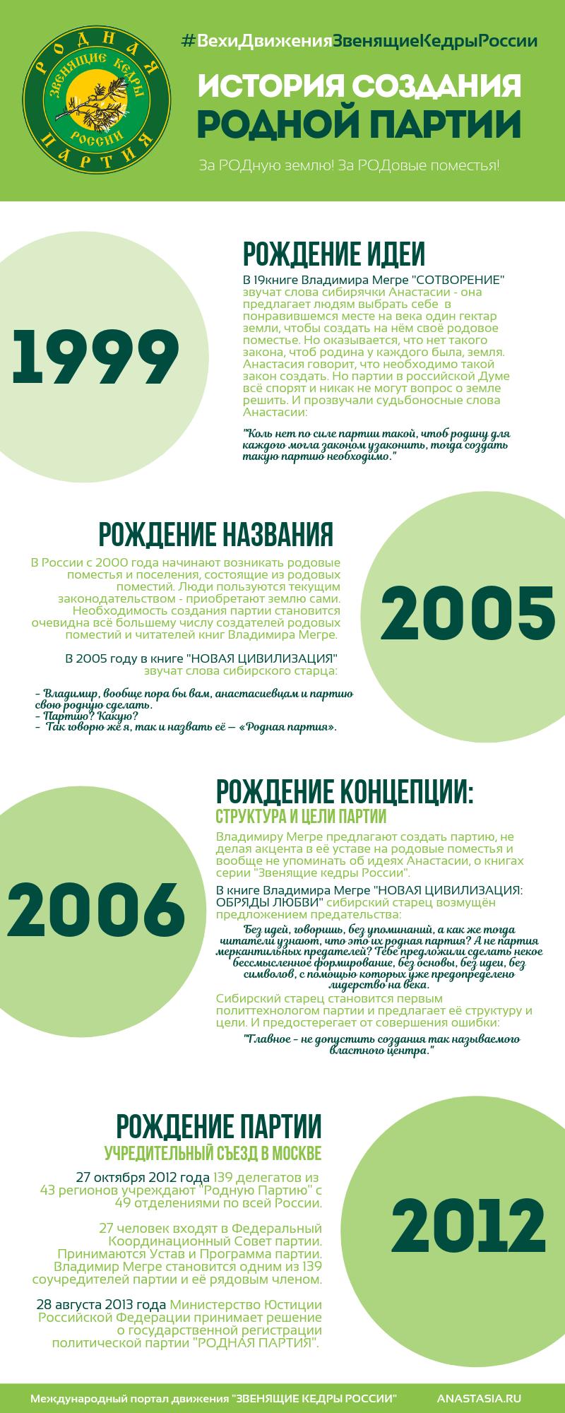 ИСТОРИЯ СОЗДАНИЯ РОДНОЙ ПАРТИИ (1).png